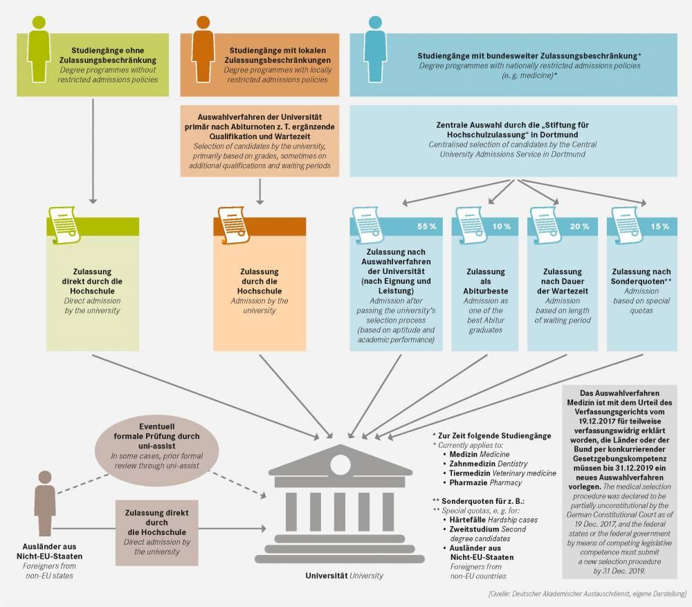 Undergraduate admission to German universities