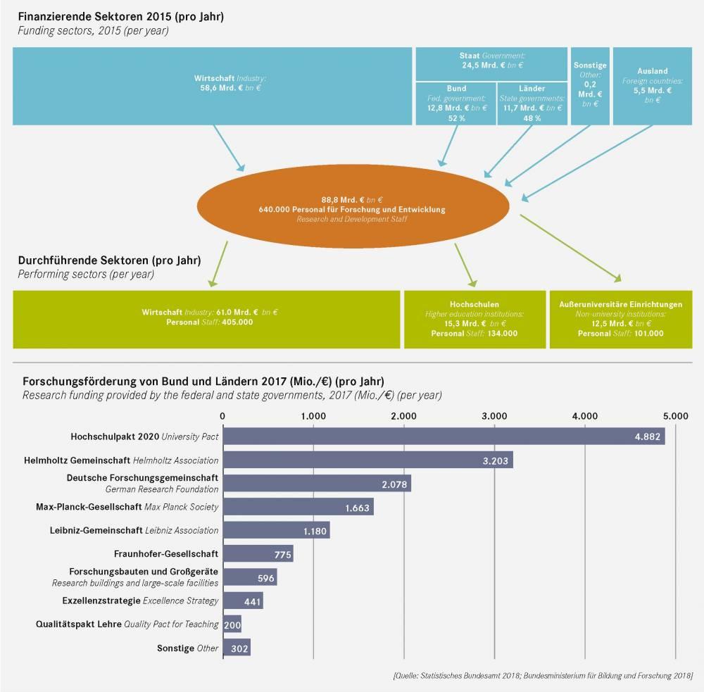 Das Nationale Innovationssystem der USA (German Edition)
